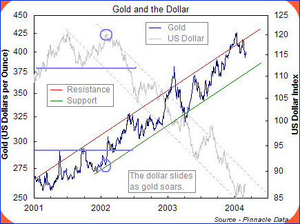 Gold USD Korrelation